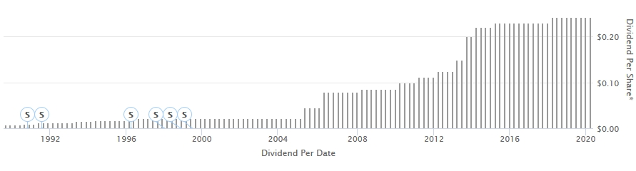 GPS dividend growth