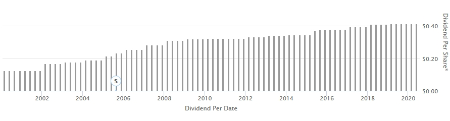 PPL dividend growth